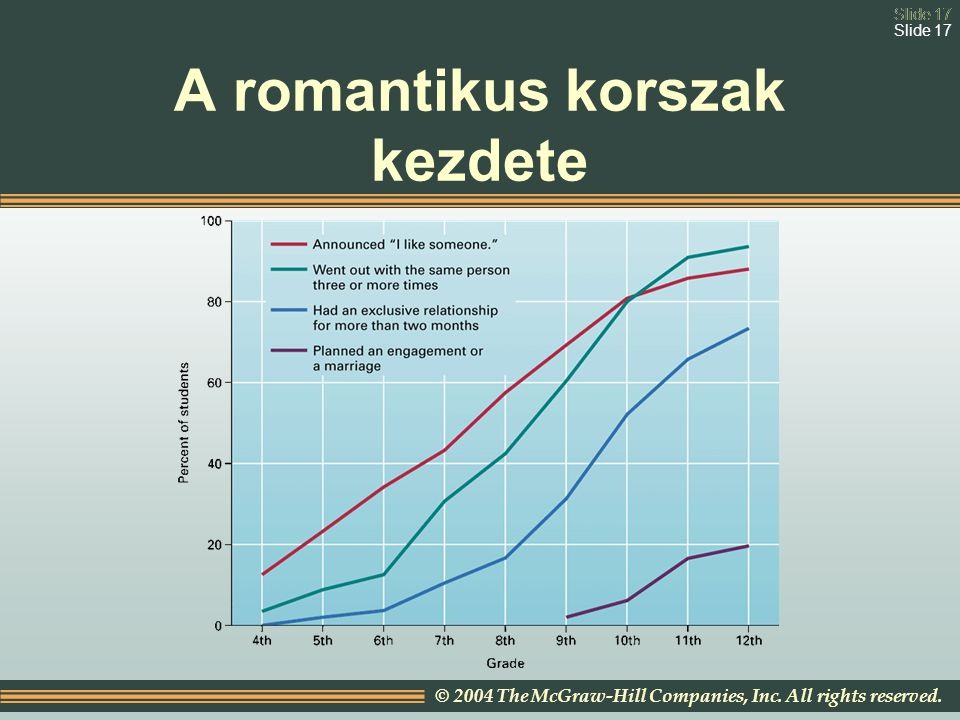 Slide 17 © 2004 The McGraw-Hill Companies, Inc. All rights reserved. Slide 17 A romantikus korszak kezdete