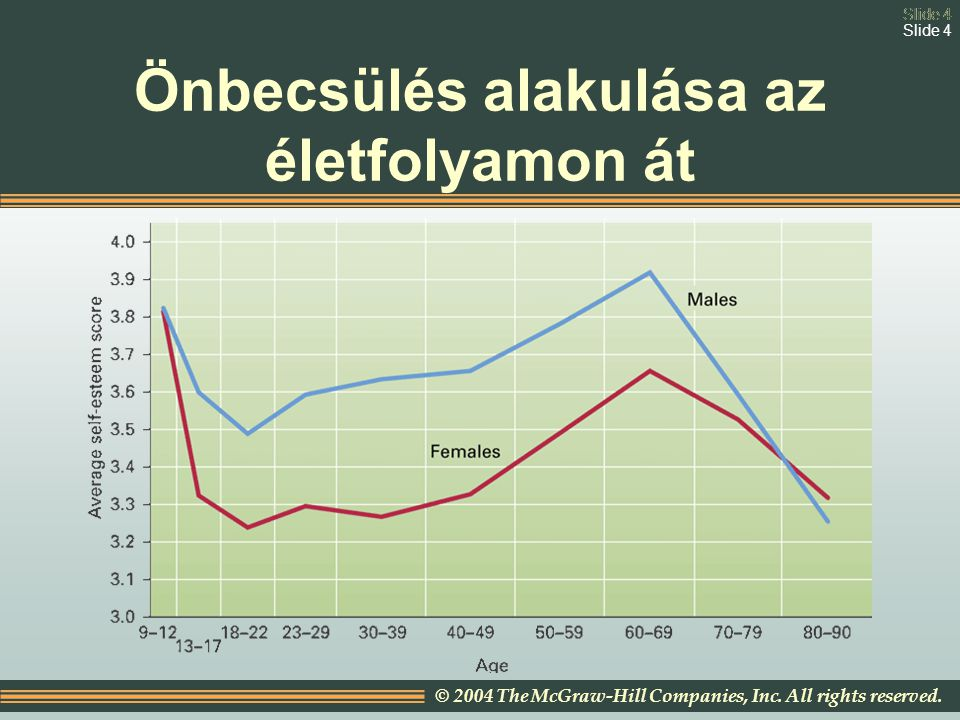 Slide 4 © 2004 The McGraw-Hill Companies, Inc. All rights reserved. Slide 4 Önbecsülés alakulása az életfolyamon át