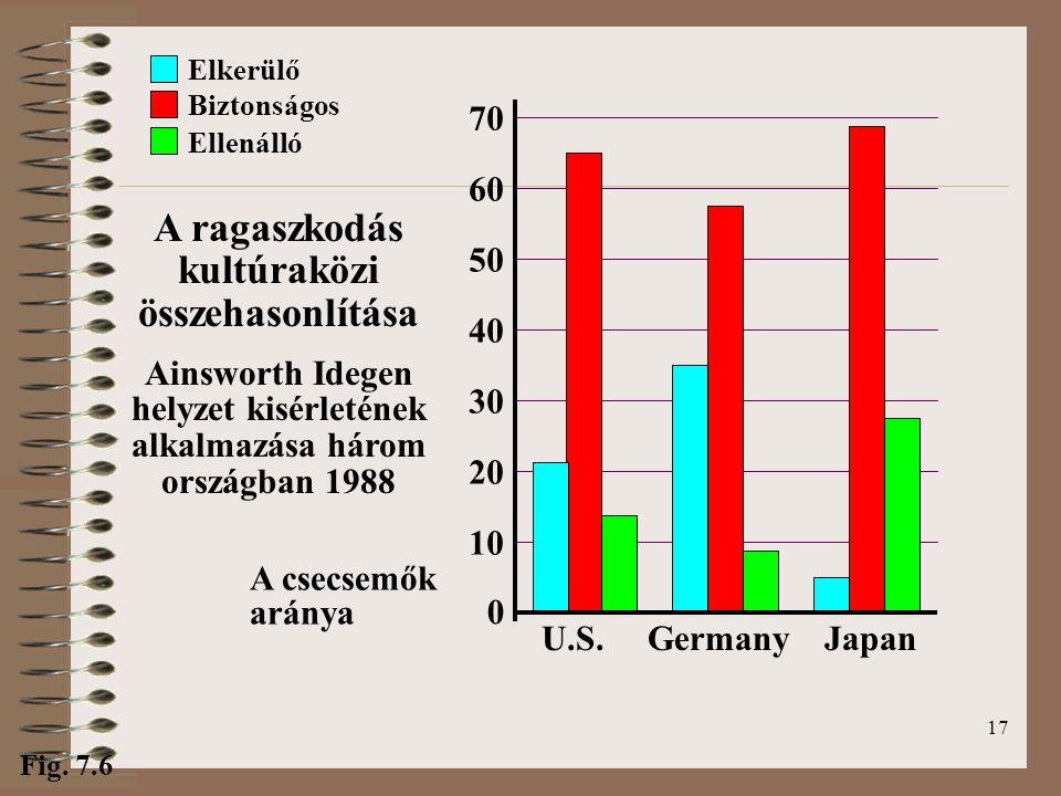 17 Ellenálló Biztonságos A ragaszkodás kultúraközi összehasonlítása Ainsworth Idegen helyzet kisérletének alkalmazása három országban 1988 Elkerülő Fig.