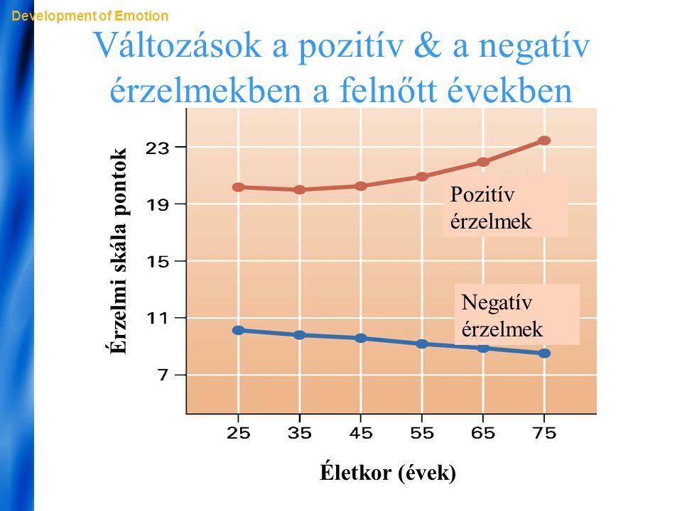 Változások a pozitív & a negatív érzelmekben a felnőtt években Development of Emotion Pozitív érzelmek Negatív érzelmek Életkor (évek) Érzelmi skála p
