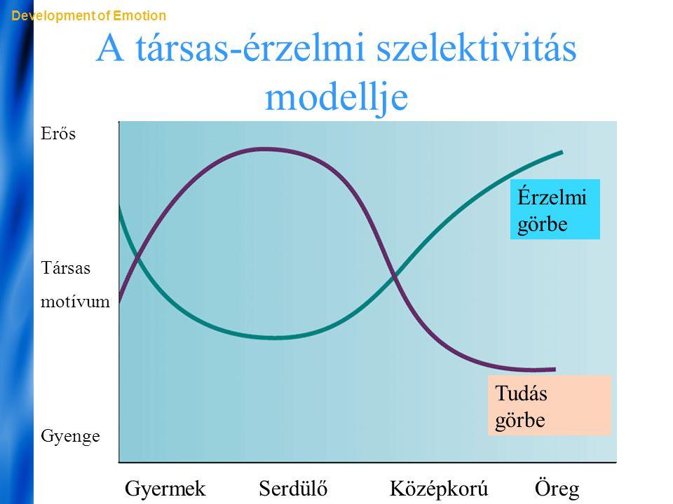 A társas-érzelmi szelektivitás modellje Development of Emotion Gyermek Serdülő Középkorú Öreg Erős Társas motívum Gyenge Érzelmi görbe Tudás görbe