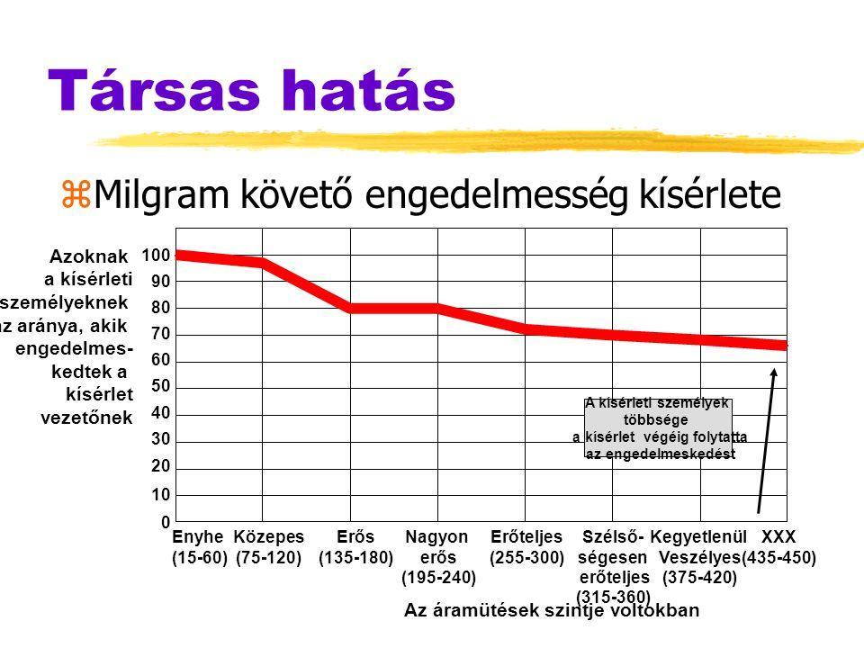 Társas hatás zMilgram követő engedelmesség kísérlete XXX (435-450) Azoknak a kísérleti személyeknek az aránya, akik engedelmes- kedtek a kísérlet veze