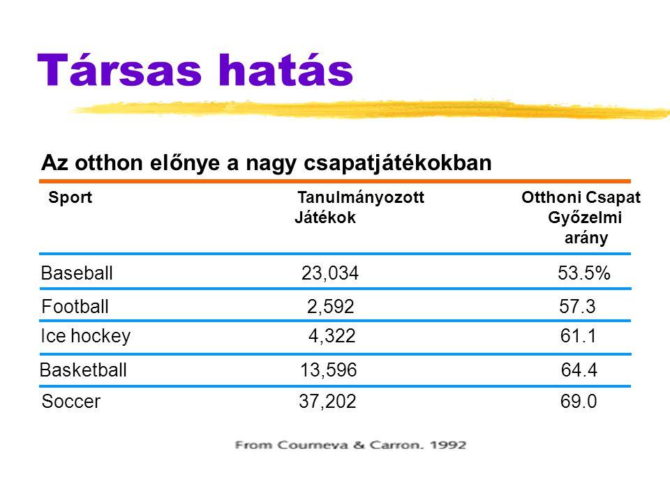 Társas hatás Az otthon előnye a nagy csapatjátékokban Sport Tanulmányozott Otthoni Csapat Játékok Győzelmi arány Baseball 23,034 53.5% Football 2,592
