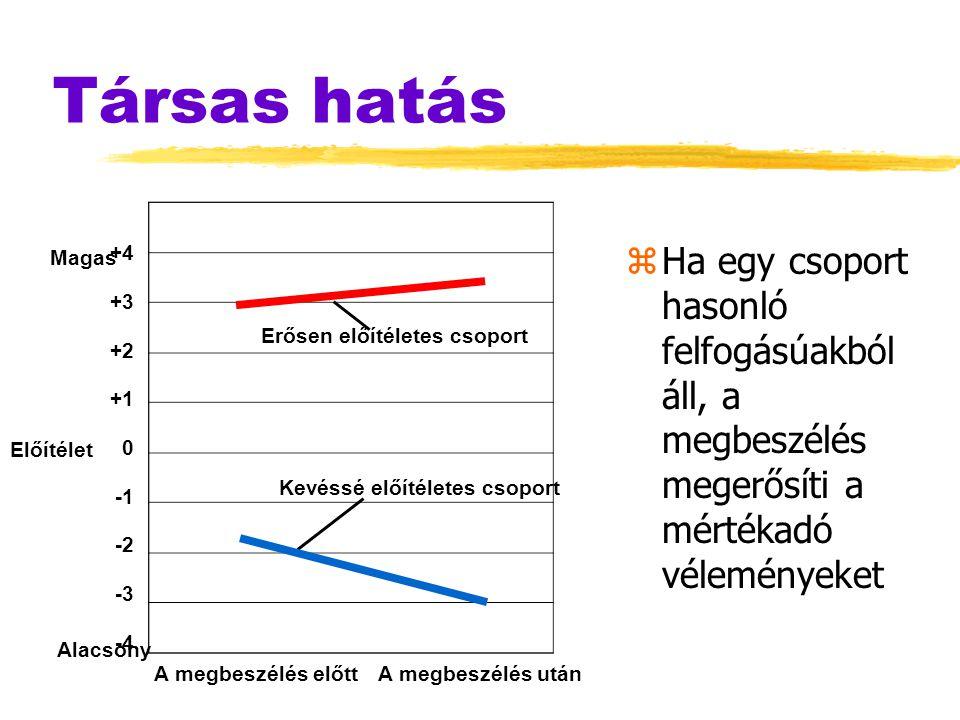 Társas hatás zHa egy csoport hasonló felfogásúakból áll, a megbeszélés megerősíti a mértékadó véleményeket Magas Előítélet Alacsony +4 +3 +2 +1 0 -2 -