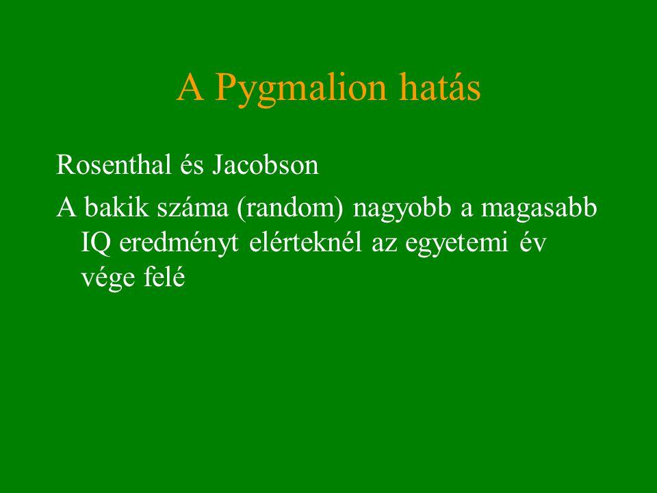 A Pygmalion hatás Rosenthal és Jacobson A bakik száma (random) nagyobb a magasabb IQ eredményt elérteknél az egyetemi év vége felé