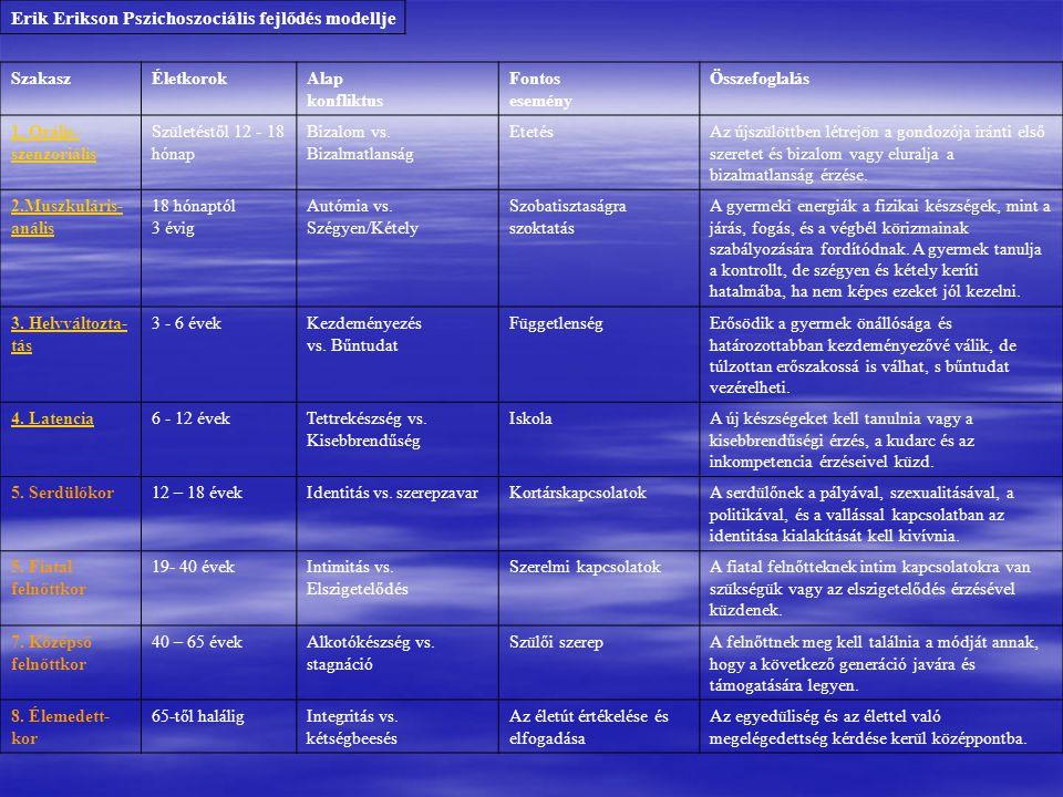 Erik Erikson Pszichoszociális fejlődés modellje SzakaszÉletkorokAlap konfliktus Fontos esemény Összefoglalás 1.