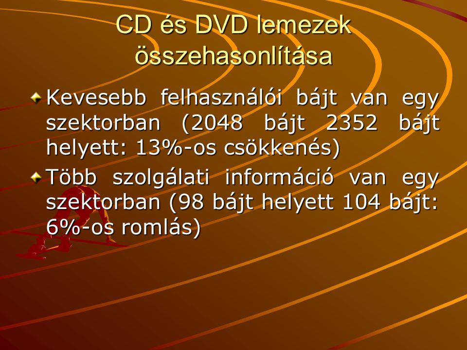 CD és DVD lemezek összehasonlítása Kevesebb felhasználói bájt van egy szektorban (2048 bájt 2352 bájt helyett: 13%-os csökkenés) Több szolgálati információ van egy szektorban (98 bájt helyett 104 bájt: 6%-os romlás)