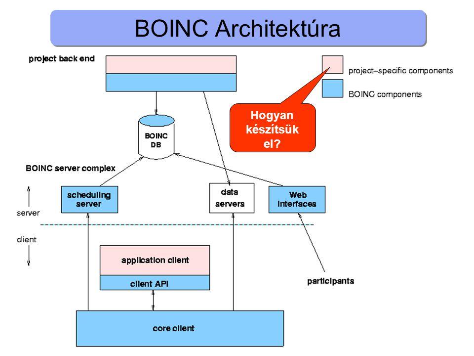 BOINC Architektúra Hogyan készítsük el
