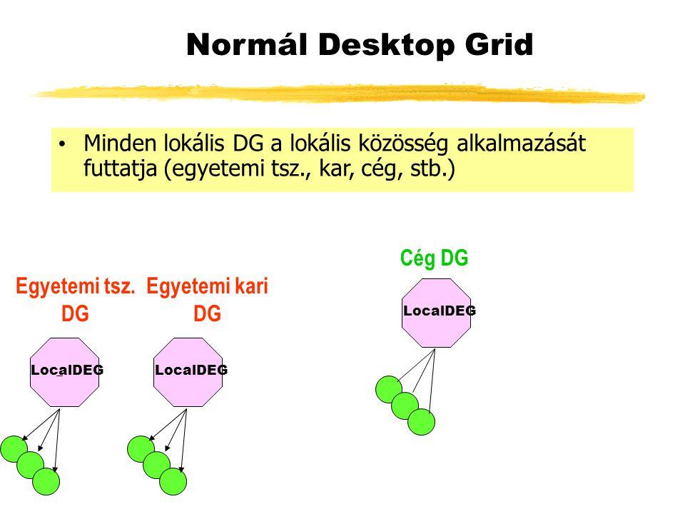 LocalDEG Normál Desktop Grid Egyetemi tsz.