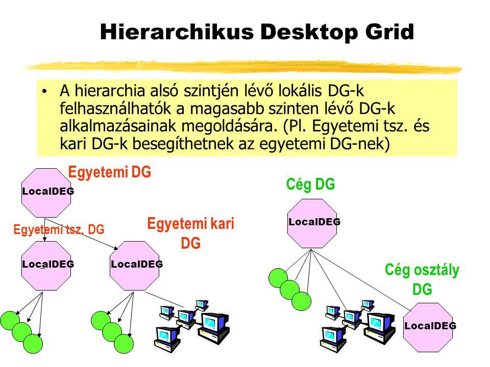 LocalDEG Hierarchikus Desktop Grid Egyetemi DG Cég osztály DG A hierarchia alsó szintjén lévő lokális DG-k felhasználhatók a magasabb szinten lévő DG-k alkalmazásainak megoldására.
