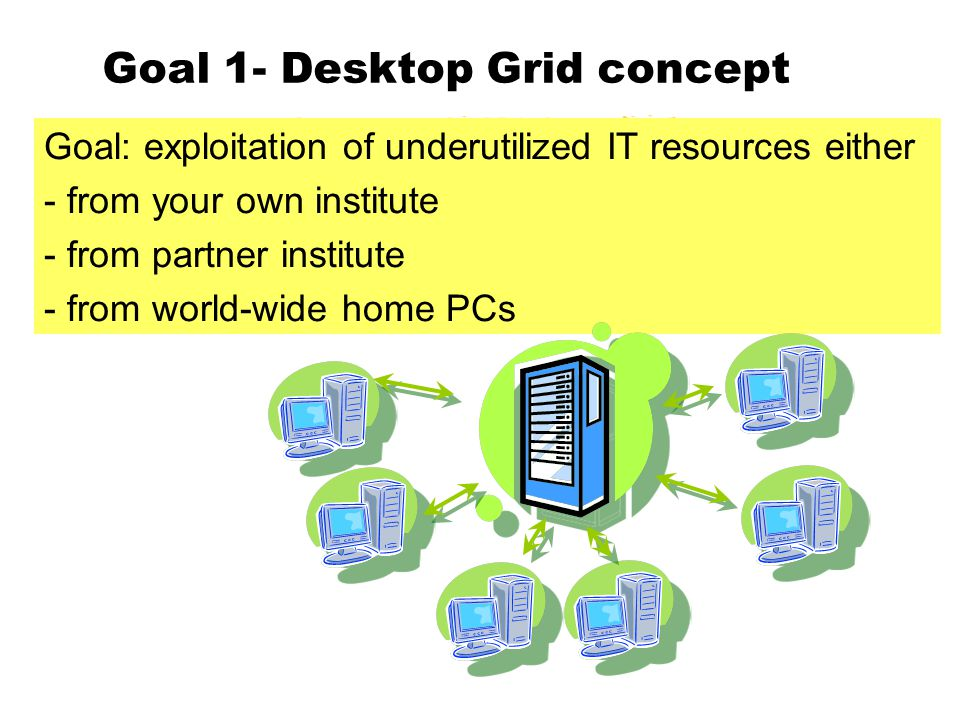 Goal 1- Desktop Grid concept Goal: exploitation of underutilized IT resources either - from your own institute - from partner institute - from world-wide home PCs