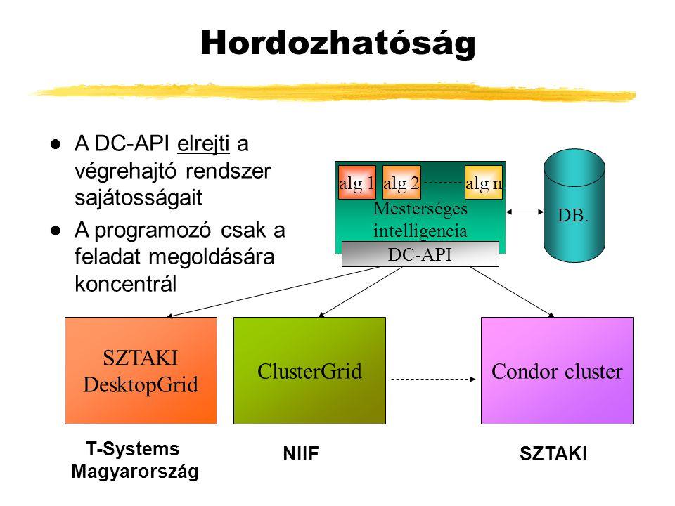 Hordozhatóság Mesterséges intelligencia alg 1alg 2alg n DB.