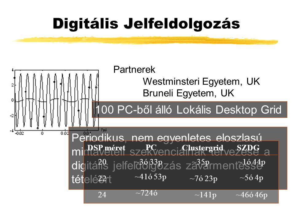 DJ Digitális Jelfeldolgozás Partnerek Westminsteri Egyetem, UK Bruneli Egyetem, UK Periodikus, nem egyenletes eloszlasú mintavételi szekvenciáinak tervezése a digitális jelfeldolgozás zavarmentessé tételéért DSP méretClustergridSZDG 20 22 24 ~35p~1ó 44p ~7ó 23p ~141p~46ó 46p ~5ó 4p PC ~3ó 33p ~41ó 53p ~724ó 100 PC-ből álló Lokális Desktop Grid