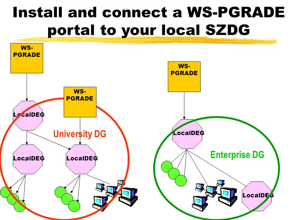 LocalDEG Install and connect a WS-PGRADE portal to your local SZDG University DG Enterprise DG WS- PGRADE