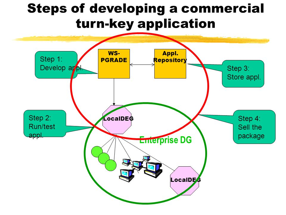 Steps of developing a commercial turn-key application LocalDEG Enterprise DG WS- PGRADE Appl. Repository Step 1: Develop appl. Step 2: Run/test appl.