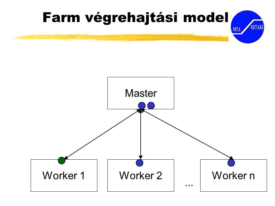 Farm végrehajtási modell Master Worker 1Worker 2Worker n...