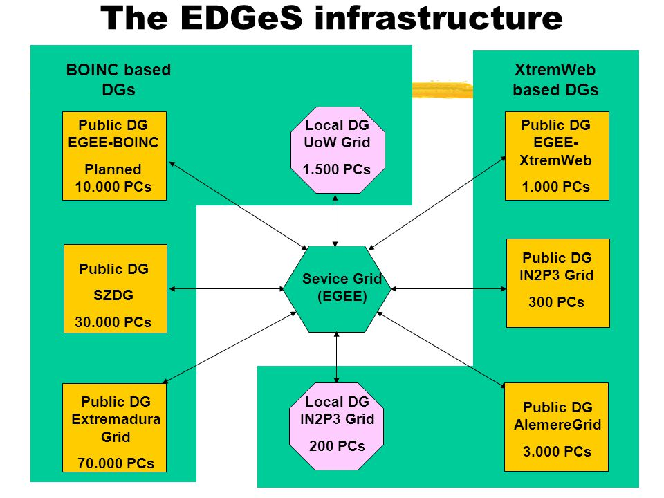 Sevice Grid (EGEE) Public DG SZDG 30.000 PCs Local DG UoW Grid 1.500 PCs Public DG IN2P3 Grid 300 PCs Public DG EGEE-BOINC Planned 10.000 PCs Public D