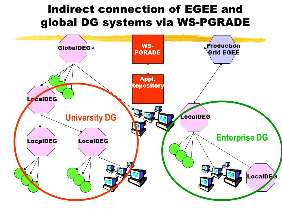 LocalDEG Production Grid EGEE Indirect connection of EGEE and global DG systems via WS-PGRADE University DG Enterprise DG WS- PGRADE GlobalDEG Appl. R