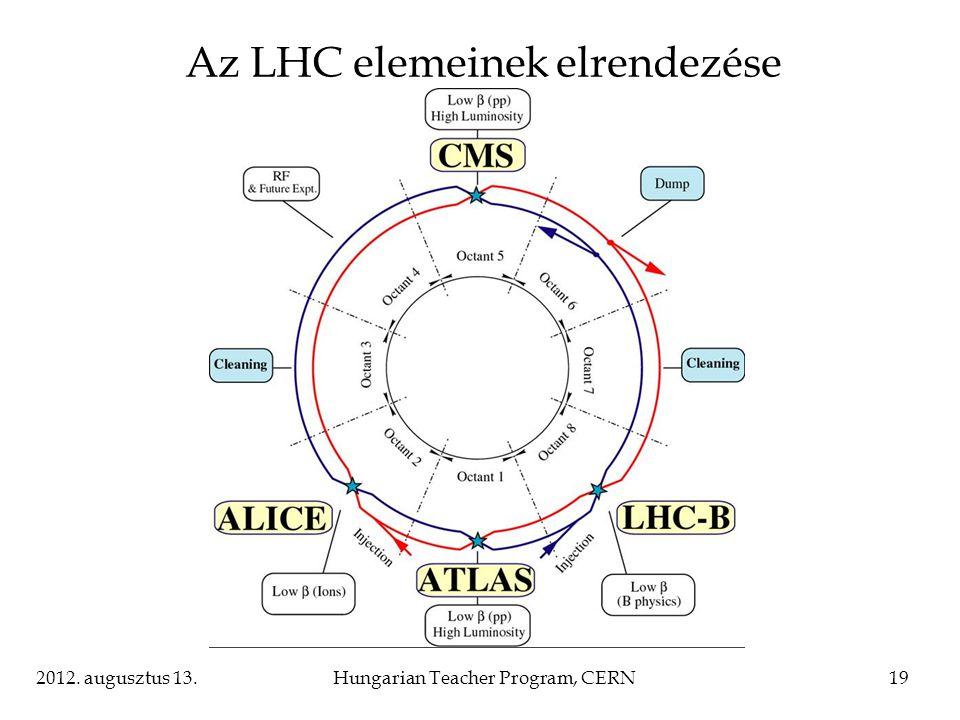 2012. augusztus 13.Hungarian Teacher Program, CERN19 Az LHC elemeinek elrendezése