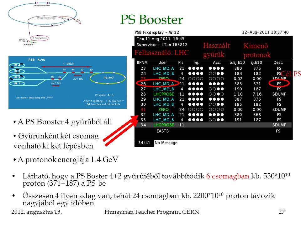 2012. augusztus 13.Hungarian Teacher Program, CERN27 PS Booster Látható, hogy a PS Boster 4+2 gyűrűjéből továbbítódik 6 csomagban kb. 550*10 10 proton