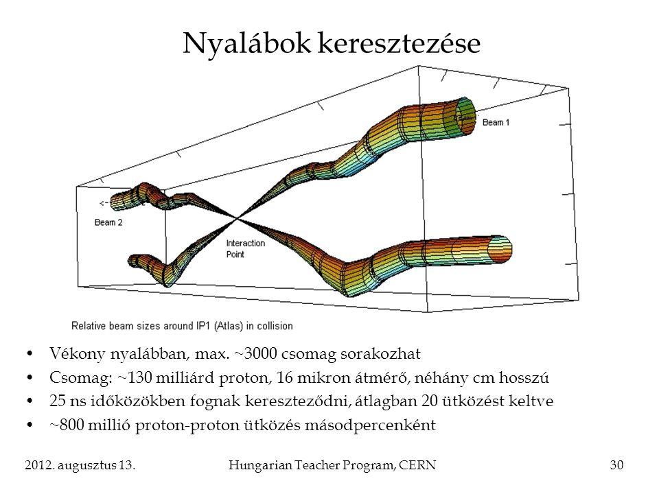 2012.augusztus 13.Hungarian Teacher Program, CERN30 Nyalábok keresztezése Vékony nyalábban, max.