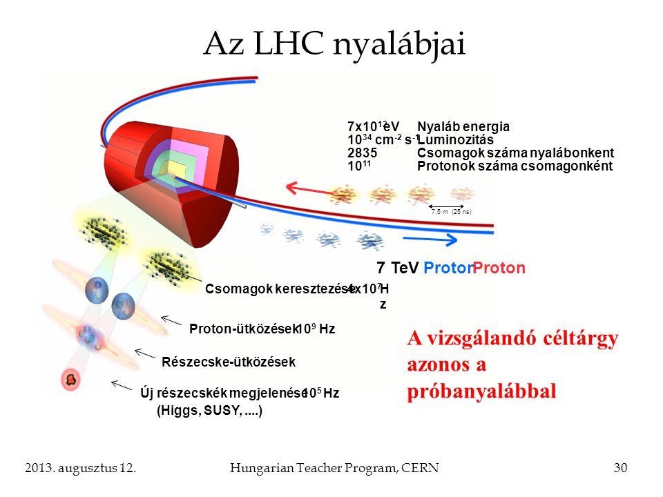 2013. augusztus 12.Hungarian Teacher Program, CERN30 Az LHC nyalábjai Csomagok keresztezése 4x10 7 HzHz 7x10 12 eV Nyaláb energia 10 34 cm -2 s -1 Lum