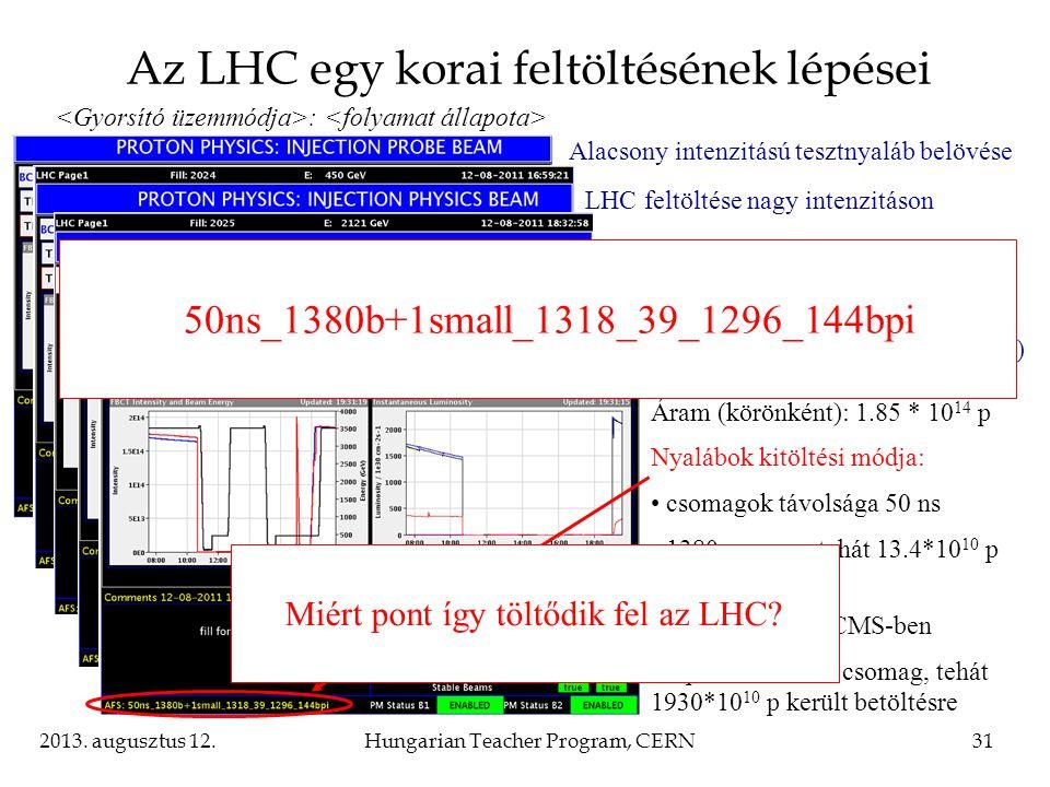 2013. augusztus 12.Hungarian Teacher Program, CERN31 Alacsony intenzitású tesztnyaláb belövése : LHC feltöltése nagy intenzitáson Az LHC egy korai fel