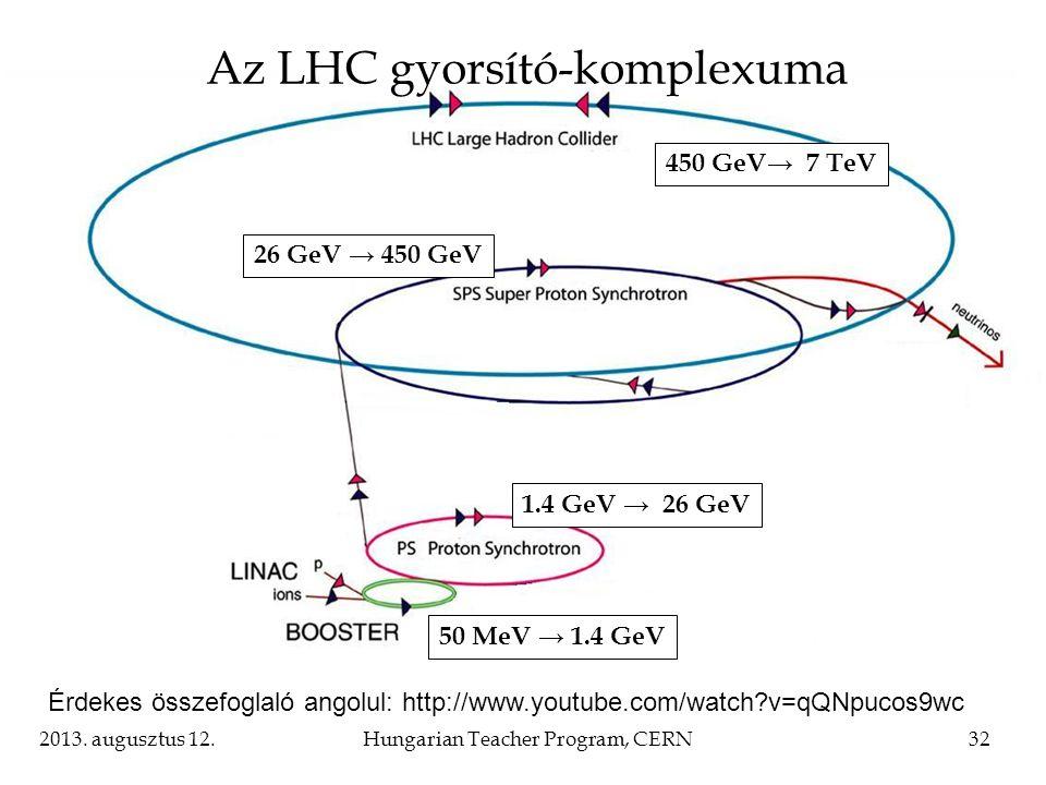 2013. augusztus 12.Hungarian Teacher Program, CERN32 Az LHC gyorsító-komplexuma 1.4 GeV → 26 GeV 50 MeV → 1.4 GeV 26 GeV → 450 GeV 450 GeV→ 7 TeV Érde