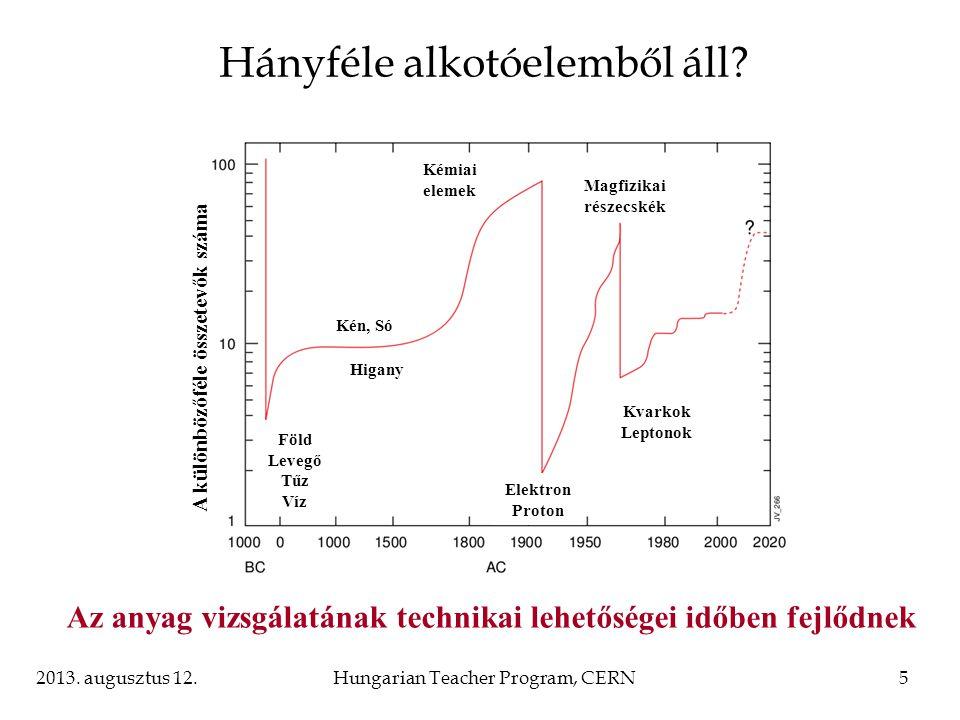 2013. augusztus 12.Hungarian Teacher Program, CERN5 Föld Levegő Tűz Víz Higany Kén, Só Kémiai elemek Elektron Proton Kvarkok Leptonok Magfizikai része