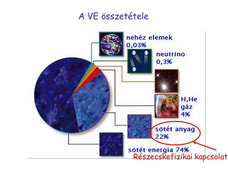 A VE összetétele Részecskefizikai kapcsolat