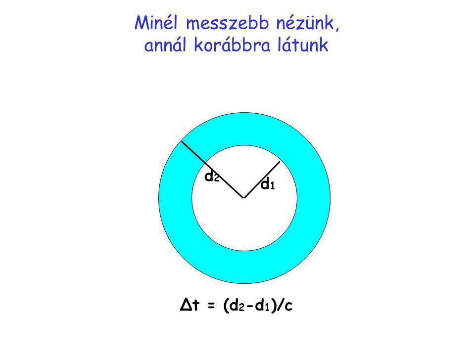 Minél messzebb nézünk, annál korábbra látunk Δt = (d 2 -d 1 )/c d2d2 d1d1