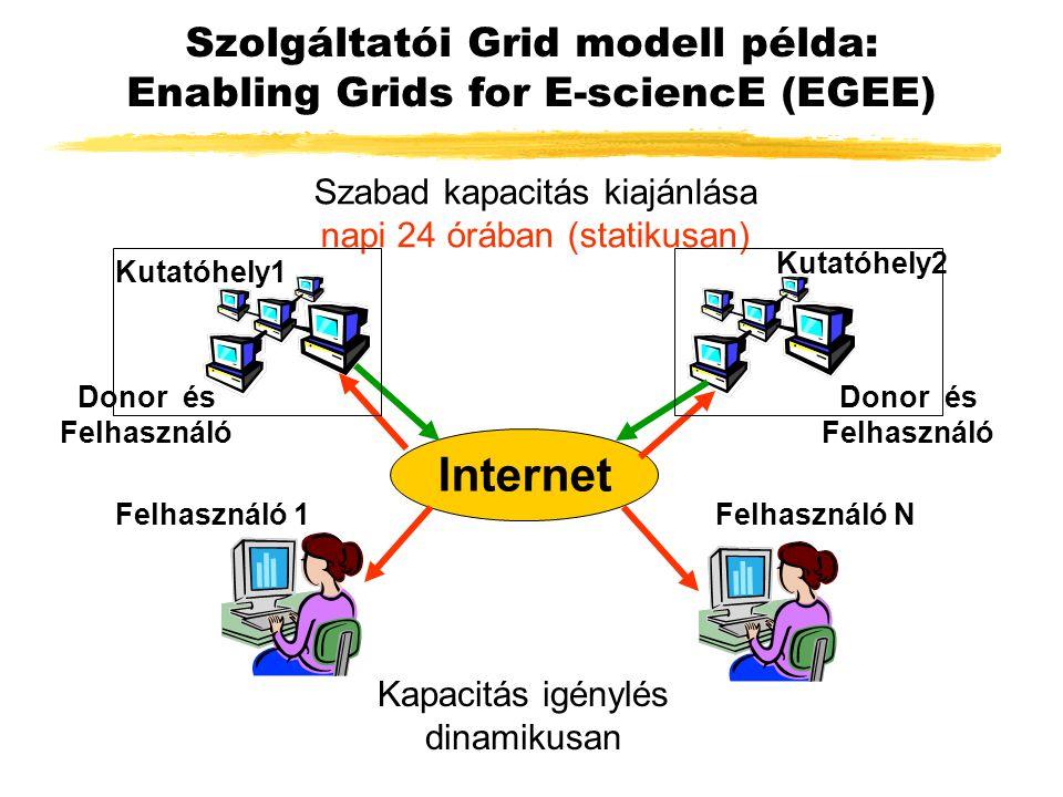 Szolgáltatói Grid modell példa: Enabling Grids for E-sciencE (EGEE) Internet Szabad kapacitás kiajánlása napi 24 órában (statikusan) Kapacitás igénylés dinamikusan Kutatóhely1 Felhasználó 1 Kutatóhely2 Felhasználó N Donor és Felhasználó