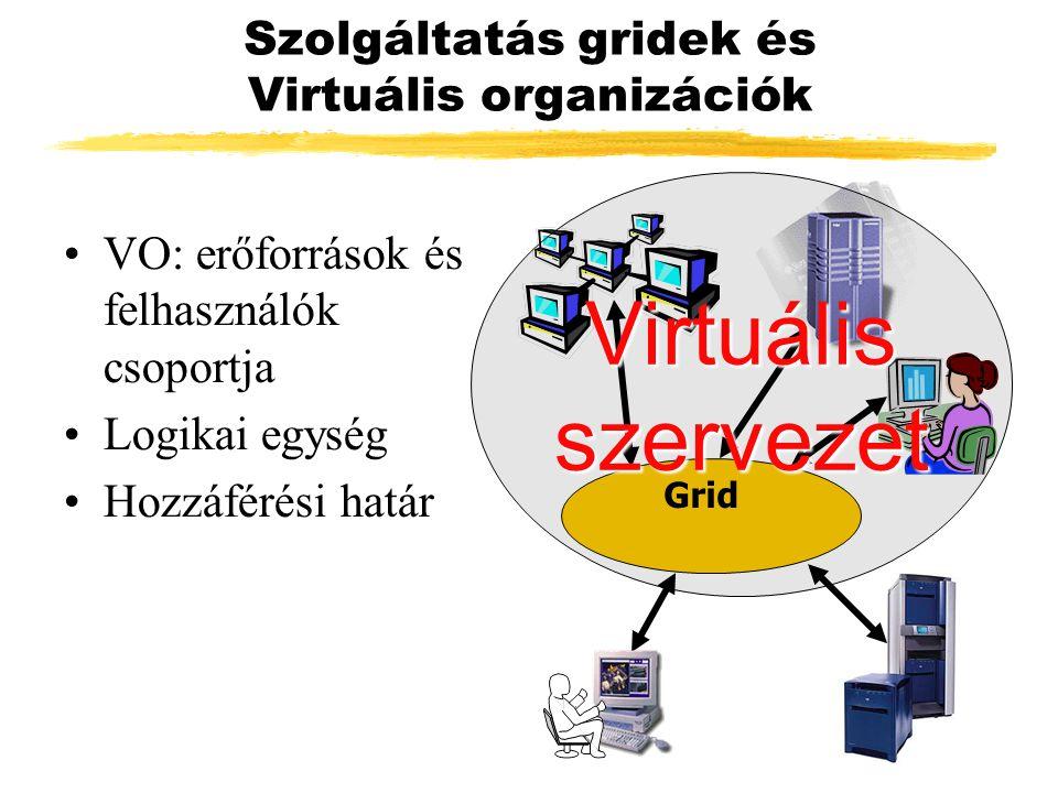 Szolgáltatás gridek és Virtuális organizációk VO: erőforrások és felhasználók csoportja Logikai egység Hozzáférési határ Grid Virtuális szervezet