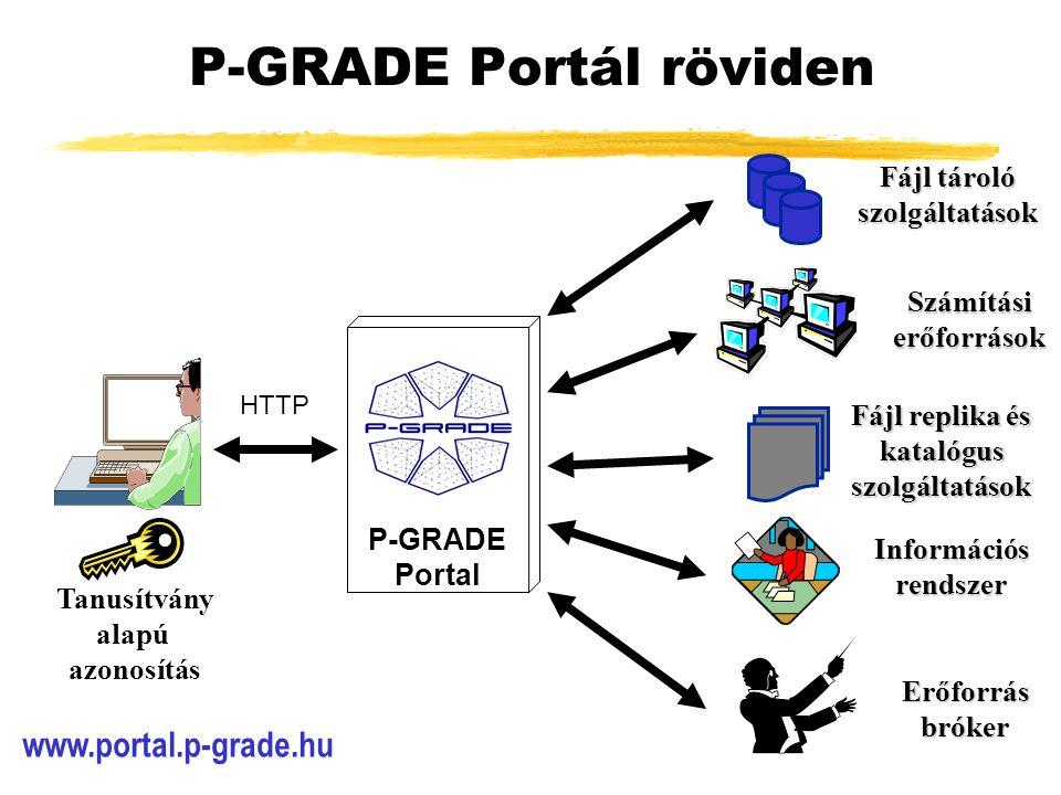 P-GRADE Portál röviden Fájl replika és katalógus szolgáltatások Erőforrás bróker Fájl tároló szolgáltatások Számítási erőforrások Tanusítvány alapú azonosítás Információs rendszer P-GRADE Portal HTTP www.portal.p-grade.hu