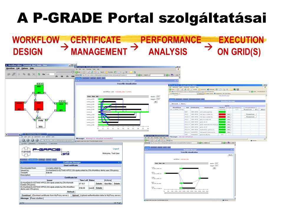 A P-GRADE Portal szolgáltatásai WORKFLOW CERTIFICATE PERFORMANCE EXECUTION DESIGN MANAGEMENT ANALYSIS ON GRID(S)   