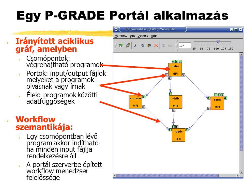 Egy P-GRADE Portál alkalmazás ● Irányított aciklikus gráf, amelyben ● Csomópontok: végrehajtható programok ● Portok: input/output fájlok melyeket a programok olvasnak vagy írnak ● Élek: programok közötti adatfüggőségek ● Workflow szemantikája: ● Egy csomópontban lévő program akkor indítható ha minden input fájlja rendelkezésre áll ● A portál szerverbe épített workflow menedzser felelőssége