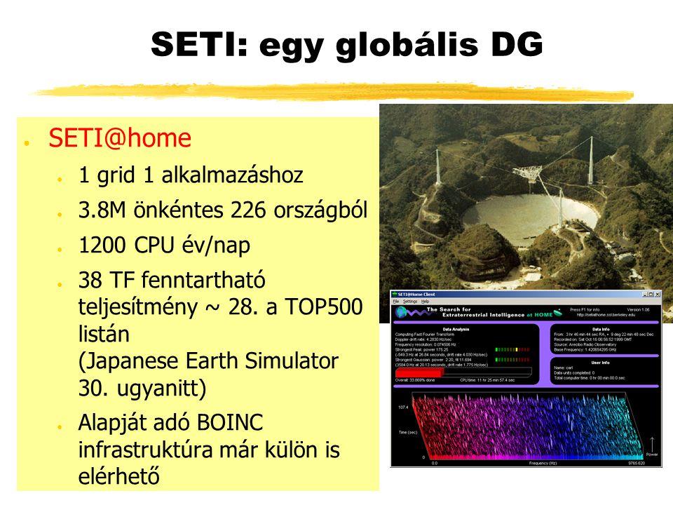 SETI: egy globális DG ● SETI@home ● 1 grid 1 alkalmazáshoz ● 3.8M önkéntes 226 országból ● 1200 CPU év/nap ● 38 TF fenntartható teljesítmény ~ 28.