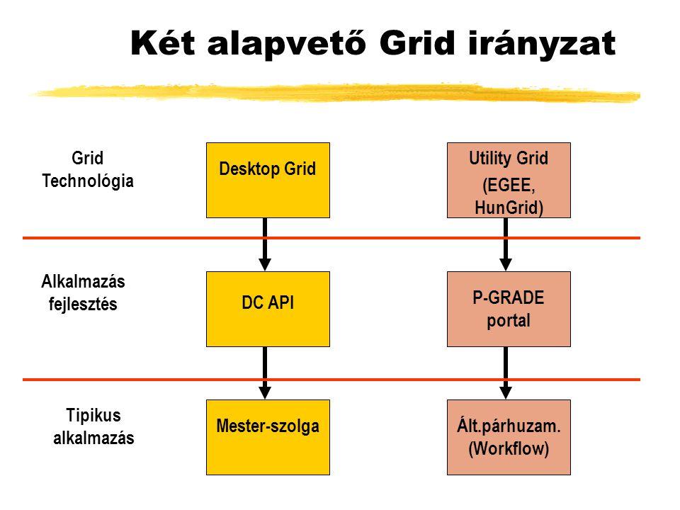 Két alapvető Grid irányzat Grid Technológia Desktop Grid Utility Grid Alkalmazás fejlesztés Tipikus alkalmazás DC API P-GRADE portal Mester-szolgaÁlt.párhuzam.