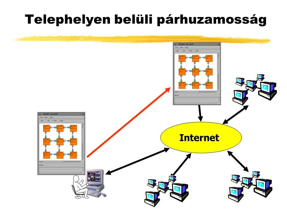 Telephelyen belüli párhuzamosság Internet