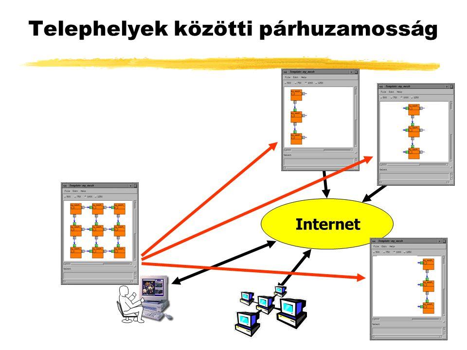 Telephelyek közötti párhuzamosság Internet