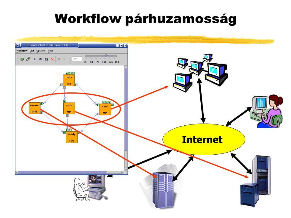Workflow párhuzamosság Internet