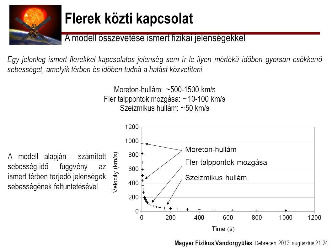 Flerek közti kapcsolat Magyar Fizikus Vándorgyűlés, Debrecen, 2013. augusztus 21-24. A modell összevetése ismert fizikai jelenségekkel Egy jelenleg is