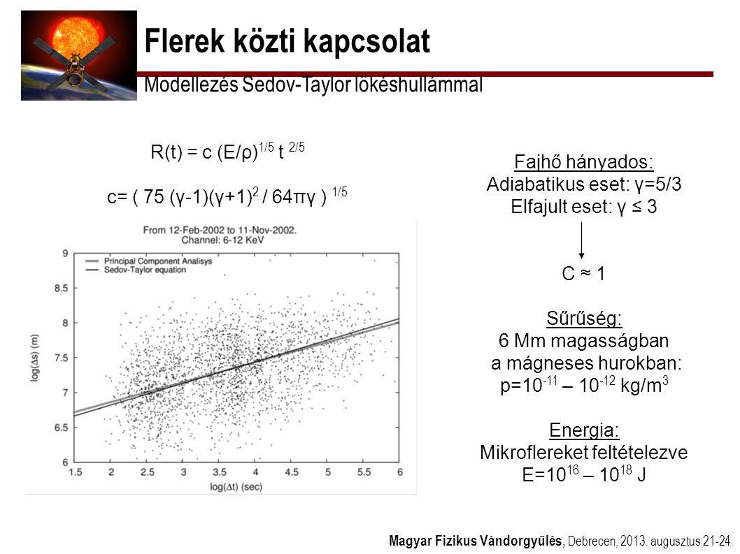 Flerek közti kapcsolat Magyar Fizikus Vándorgyűlés, Debrecen, 2013. augusztus 21-24. Modellezés Sedov-Taylor lökéshullámmal R(t) = c (E/ρ) 1/5 t 2/5 c