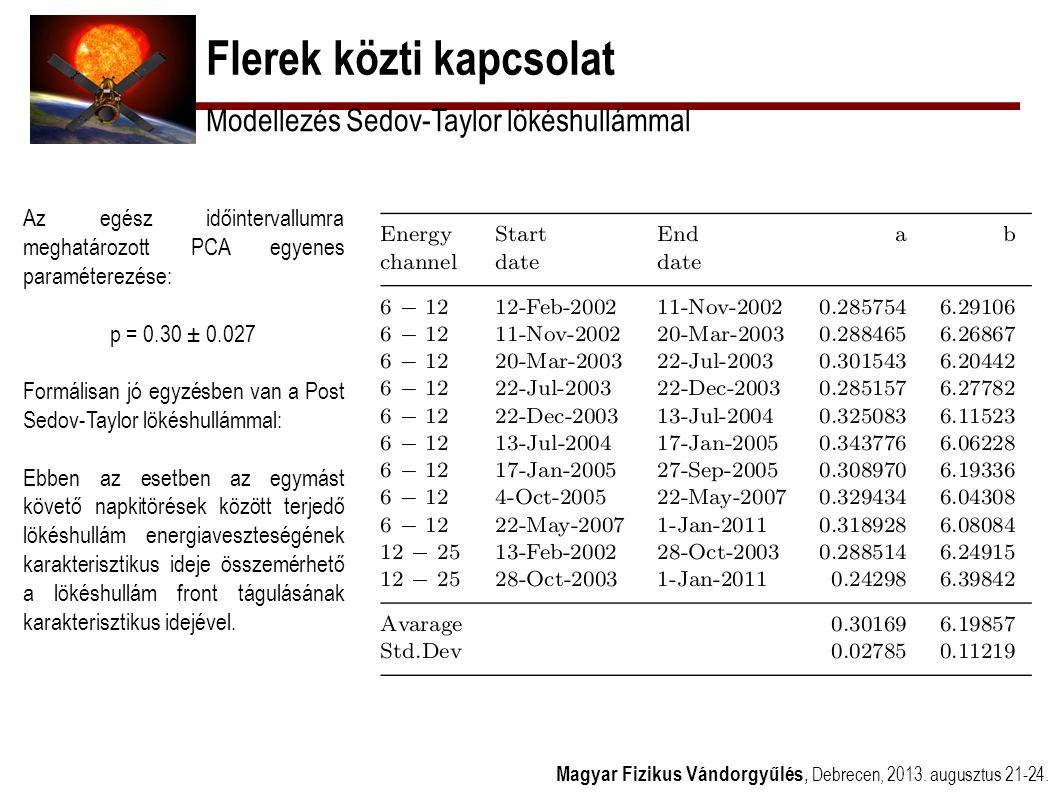 Flerek közti kapcsolat Magyar Fizikus Vándorgyűlés, Debrecen, 2013. augusztus 21-24. Modellezés Sedov-Taylor lökéshullámmal Az egész időintervallumra
