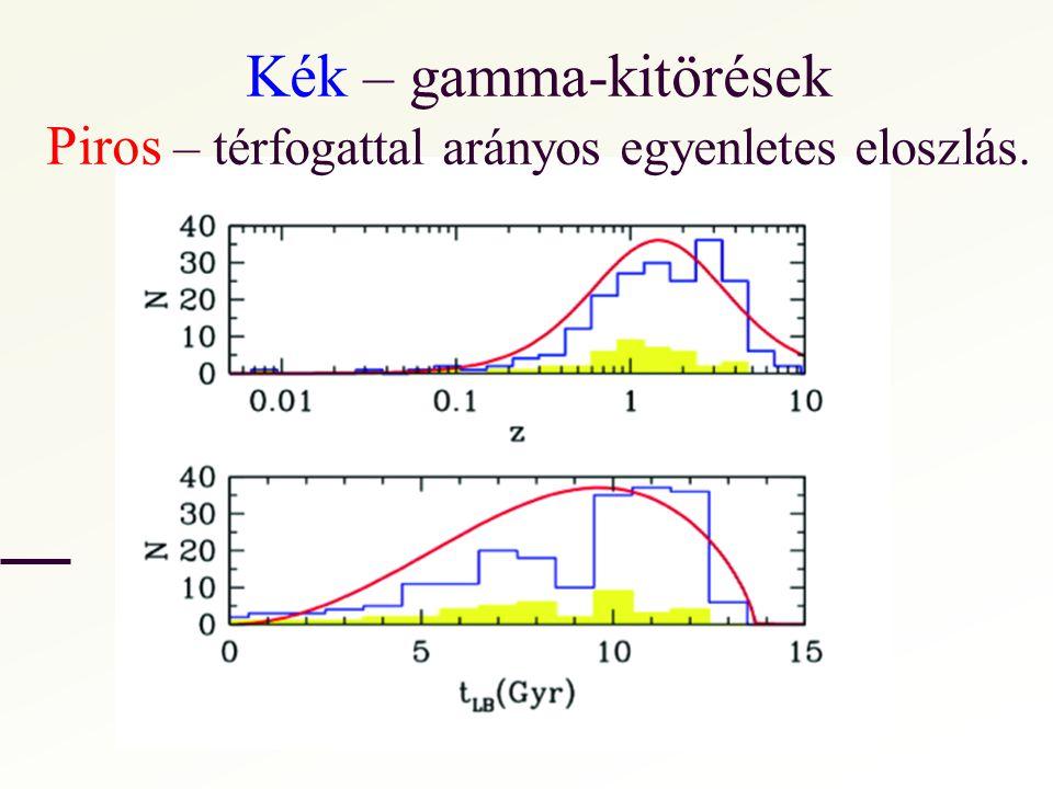 Kék – gamma-kitörések Piros – térfogattal arányos egyenletes eloszlás.