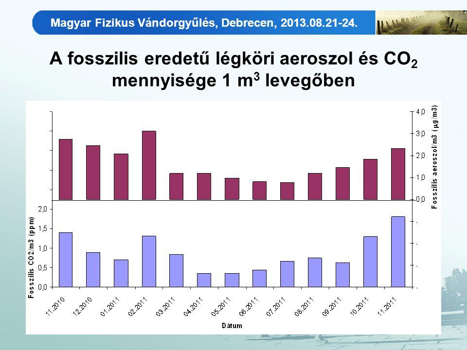 Magyar Fizikus Vándorgyűlés, Debrecen, 2013.08.21-24. A fosszilis eredetű légköri aeroszol és CO 2 mennyisége 1 m 3 levegőben