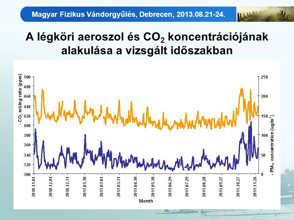 Magyar Fizikus Vándorgyűlés, Debrecen, 2013.08.21-24. A légköri aeroszol és CO 2 koncentrációjának alakulása a vizsgált időszakban