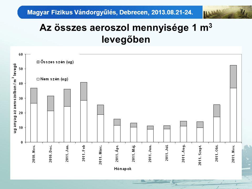 Az összes aeroszol mennyisége 1 m 3 levegőben Magyar Fizikus Vándorgyűlés, Debrecen, 2013.08.21-24.
