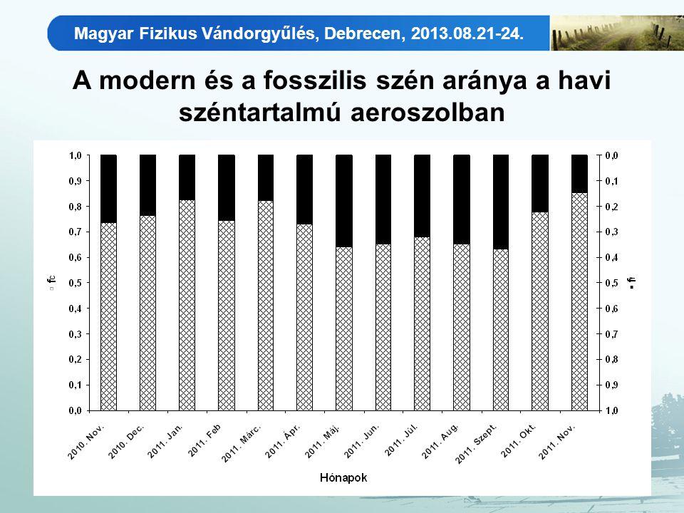 Magyar Fizikus Vándorgyűlés, Debrecen, 2013.08.21-24. A modern és a fosszilis szén aránya a havi széntartalmú aeroszolban