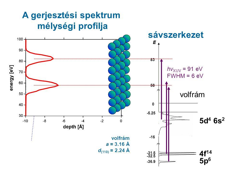 sávszerkezet volfrám 5d 4 6s 2 4f 14 hν XUV = 91 eV FWHM = 6 eV E -5.25 -16 -31.5 -32.5 0 5p 6 -36.9 83 volfrám a = 3.16 Å d (110) = 2.24 Å 58 evanescent wave: I ~ exp(-2kz) k ~ 0.013/Å ~17 atomic layers A gerjesztési spektrum mélységi profilja